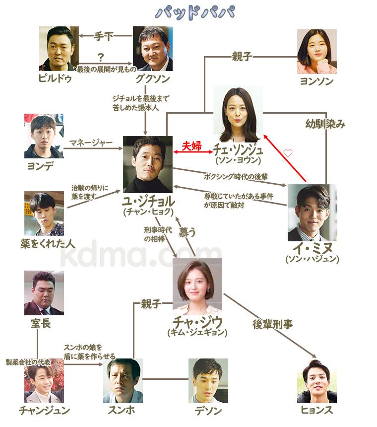 キャスト ロマンス ドラマ 韓国 油っこい