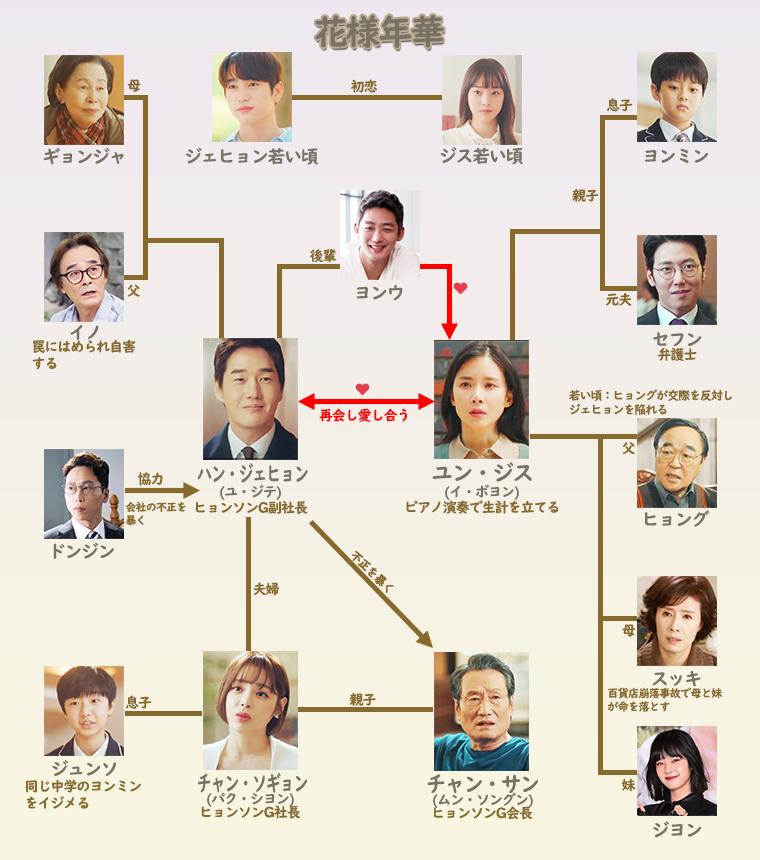 花様年華(カヨウネンカ)-相関図